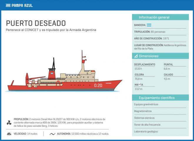 Buque «Puerto Deseado»